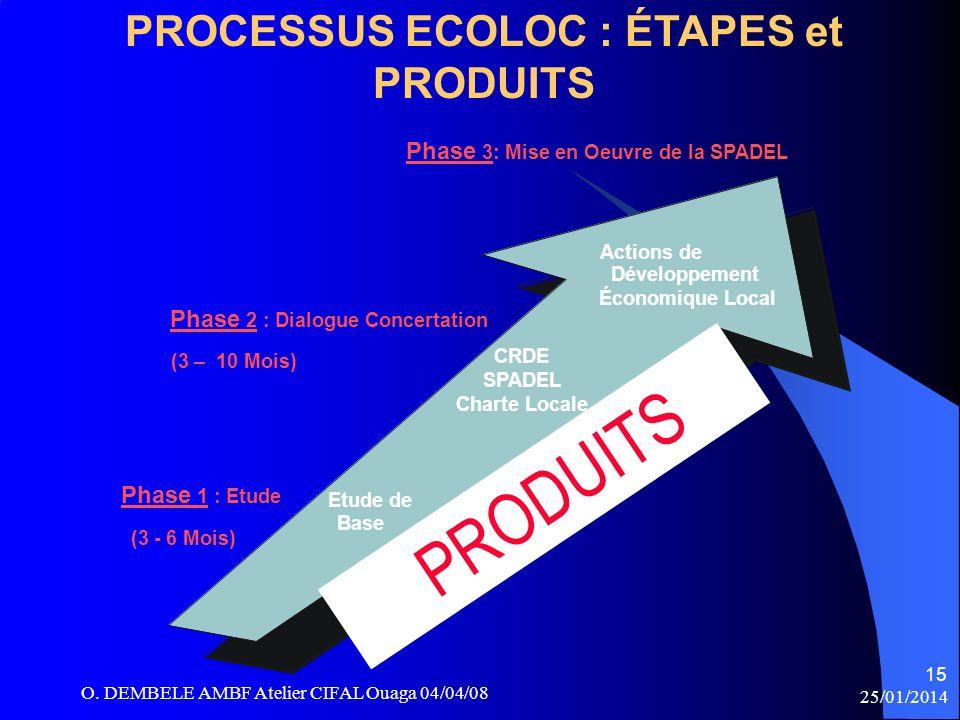 PROCESSUS ECOLOC : ÉTAPES et PRODUITS