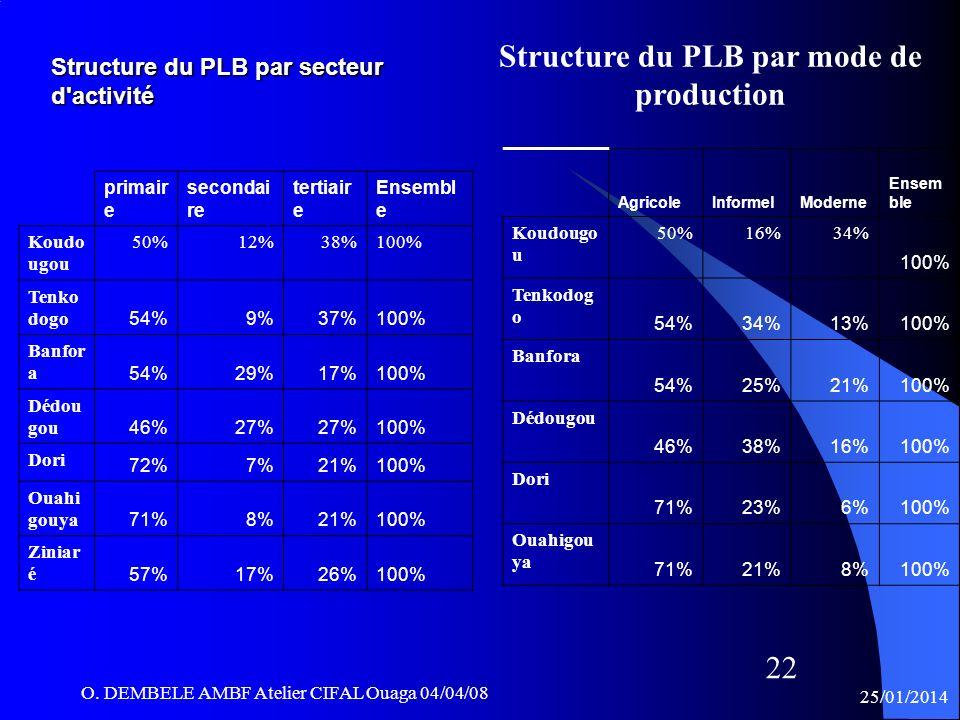 Structure du PLB par secteur d activité