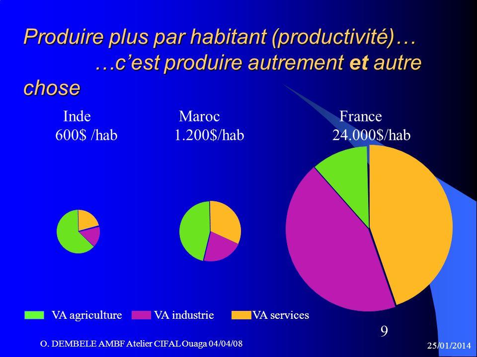 Produire plus par habitant (productivité)… …c'est produire autrement et autre chose