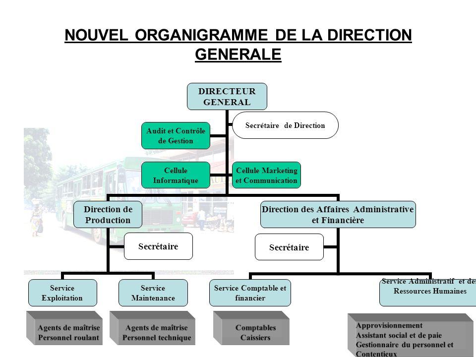 NOUVEL ORGANIGRAMME DE LA DIRECTION GENERALE
