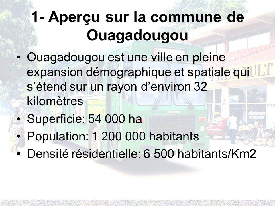 1- Aperçu sur la commune de Ouagadougou