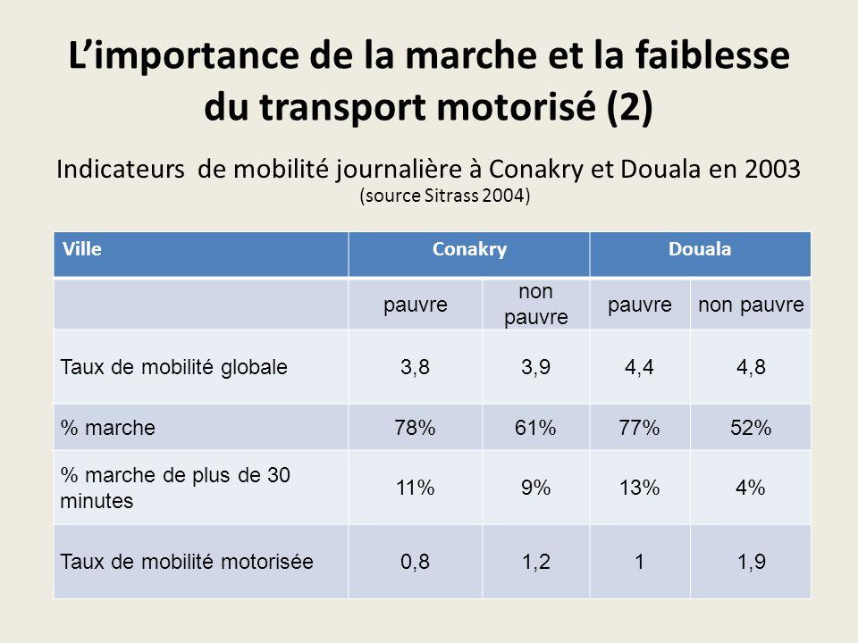 L'importance de la marche et la faiblesse du transport motorisé (2)