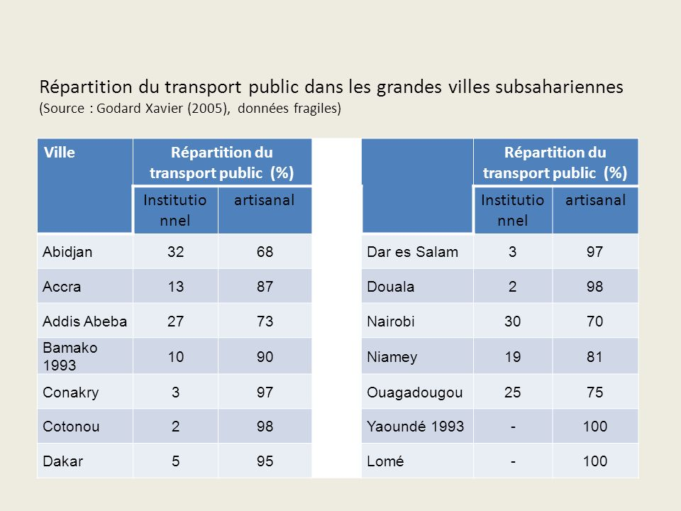 Répartition du transport public (%)