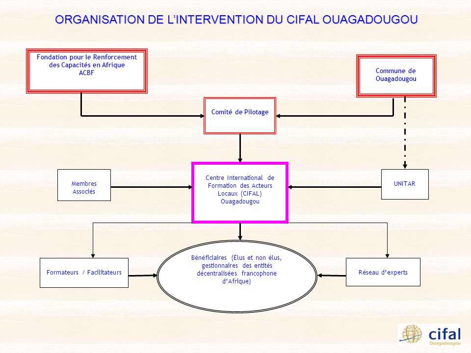 ORGANISATION DE L'INTERVENTION DU CIFAL OUAGADOUGOU