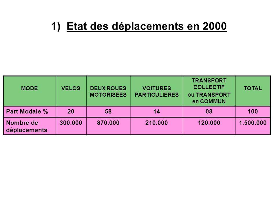 1) Etat des déplacements en 2000