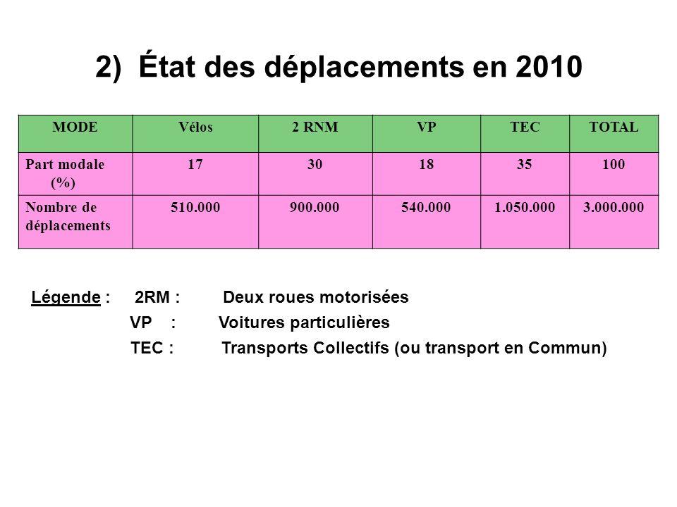 2) État des déplacements en 2010