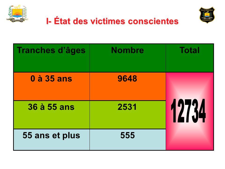 I- État des victimes conscientes
