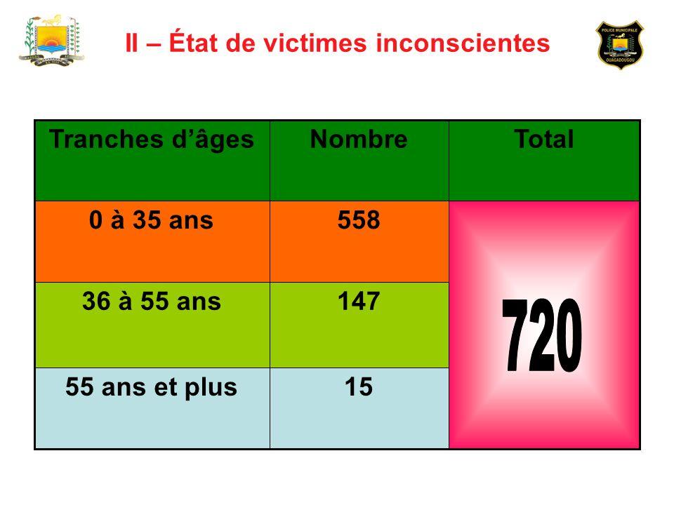 II – État de victimes inconscientes