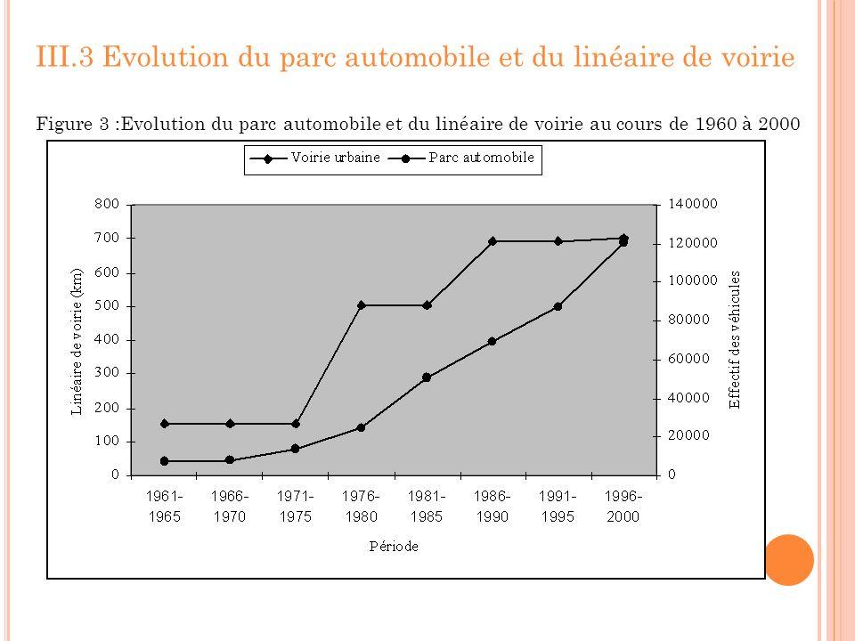 III.3 Evolution du parc automobile et du linéaire de voirie