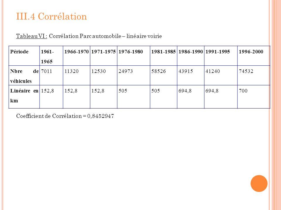 III.4 CorrélationTableau VI : Corrélation Parc automobile – linéaire voirie. Coefficient de Corrélation = 0,8452947.