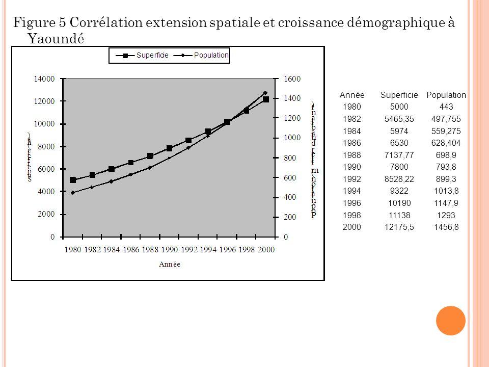 Figure 5 Corrélation extension spatiale et croissance démographique à Yaoundé