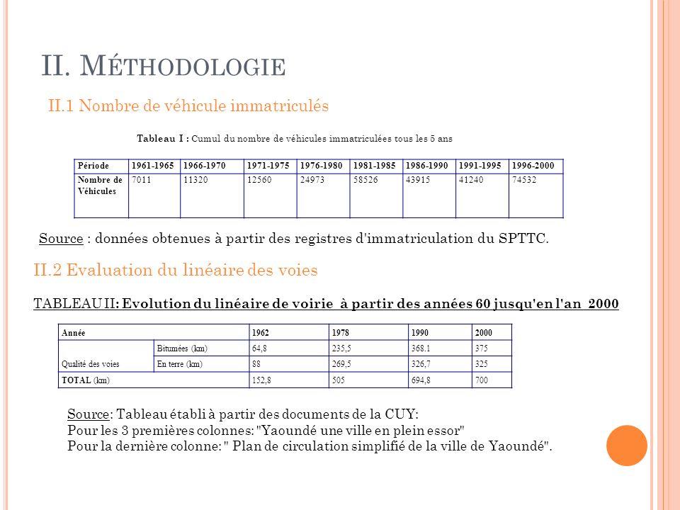 II. Méthodologie II.2 Evaluation du linéaire des voies