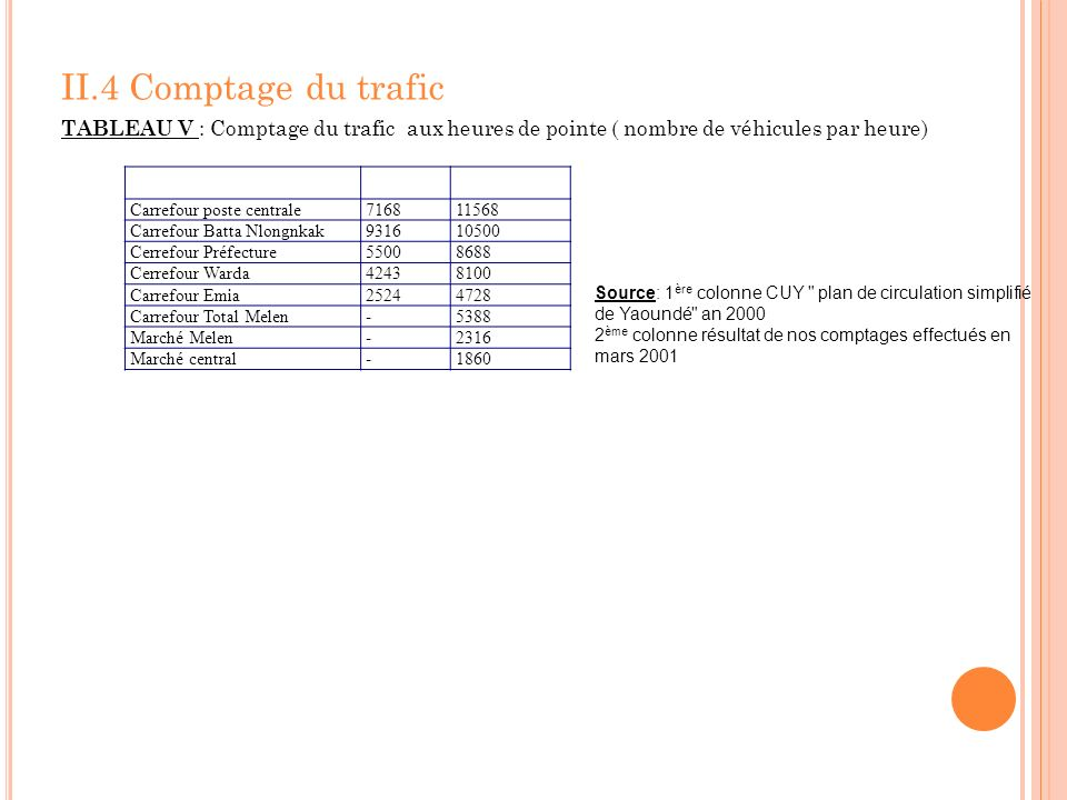 II.4 Comptage du trafic TABLEAU V : Comptage du trafic aux heures de pointe ( nombre de véhicules par heure)