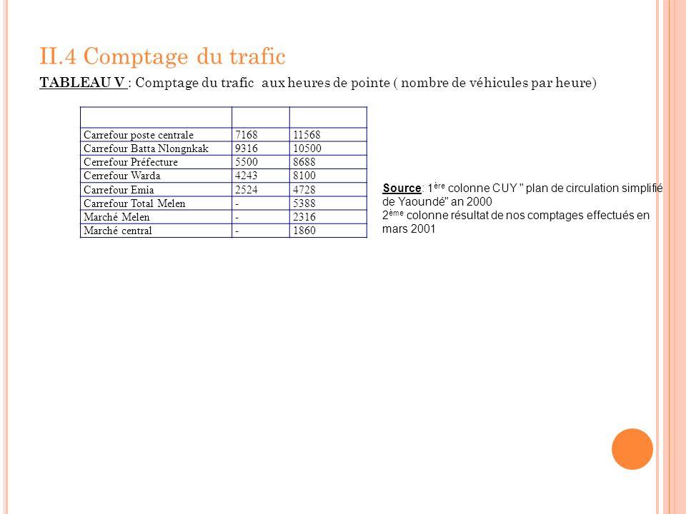II.4 Comptage du traficTABLEAU V : Comptage du trafic aux heures de pointe ( nombre de véhicules par heure)