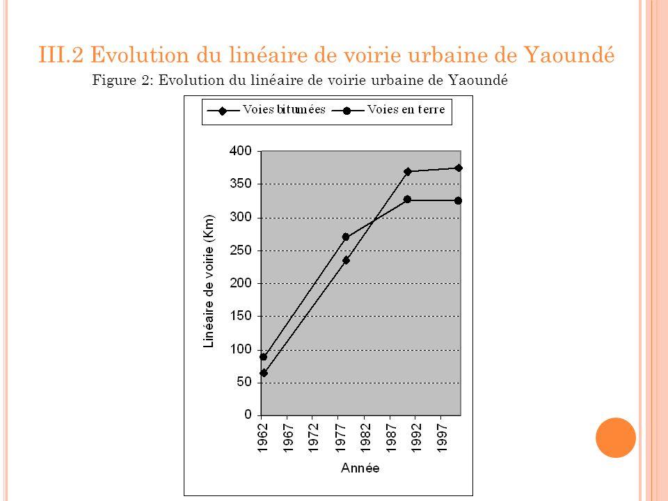 III.2 Evolution du linéaire de voirie urbaine de Yaoundé