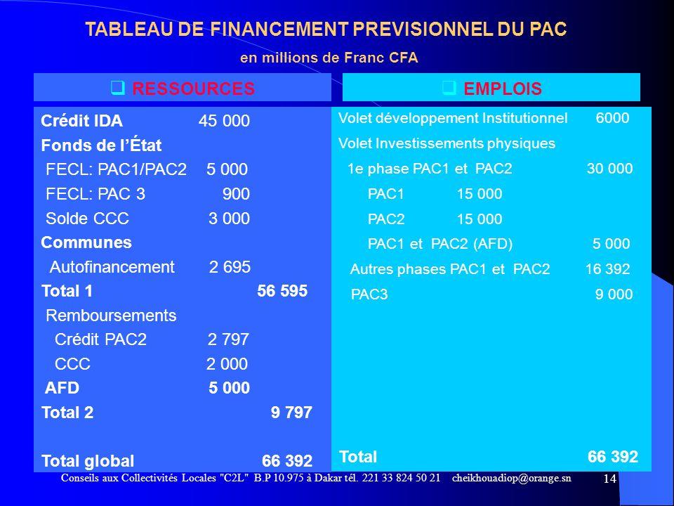 TABLEAU DE FINANCEMENT PREVISIONNEL DU PAC en millions de Franc CFA