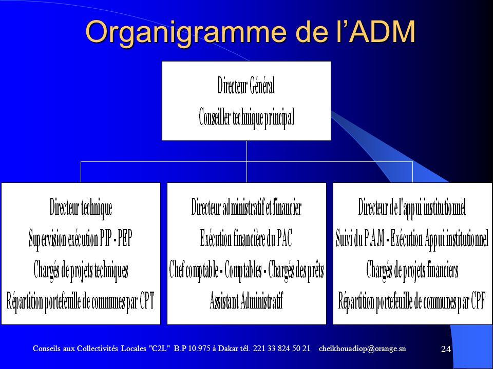 Organigramme de l'ADM Conseils aux Collectivités Locales C2L B.P 10.975 à Dakar tél.