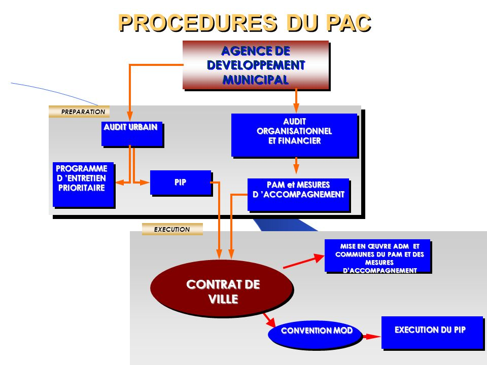 PROCEDURES DU PAC AGENCE DE DEVELOPPEMENT MUNICIPAL CONTRAT DE VILLE