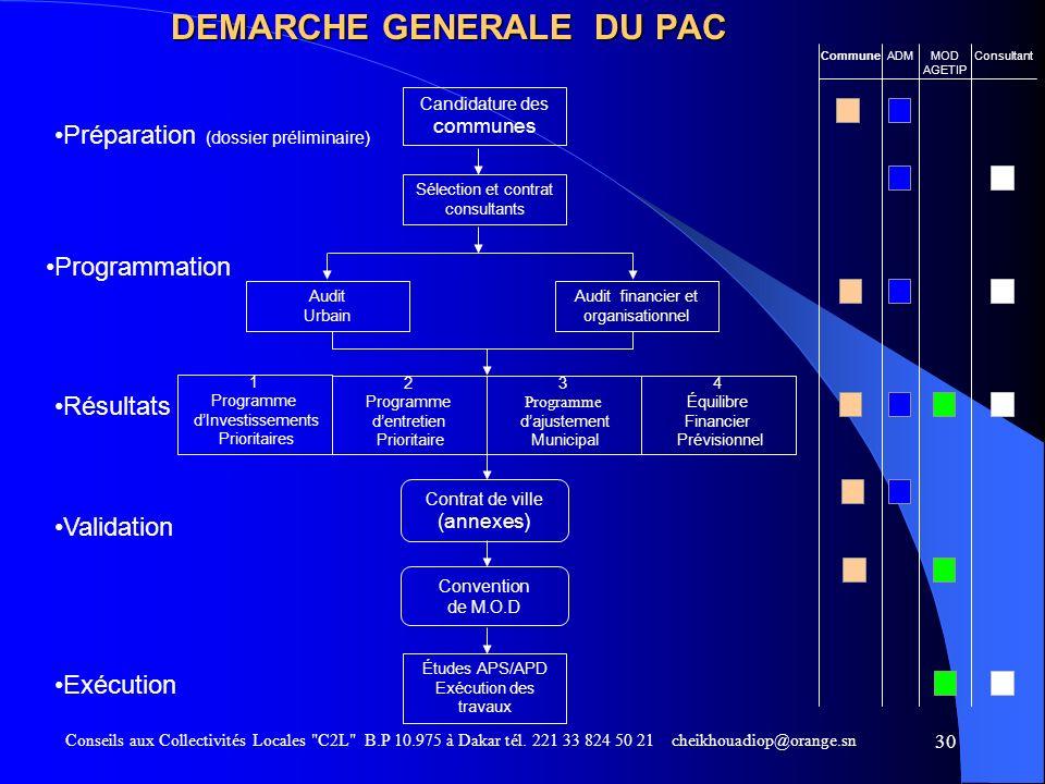 DEMARCHE GENERALE DU PAC