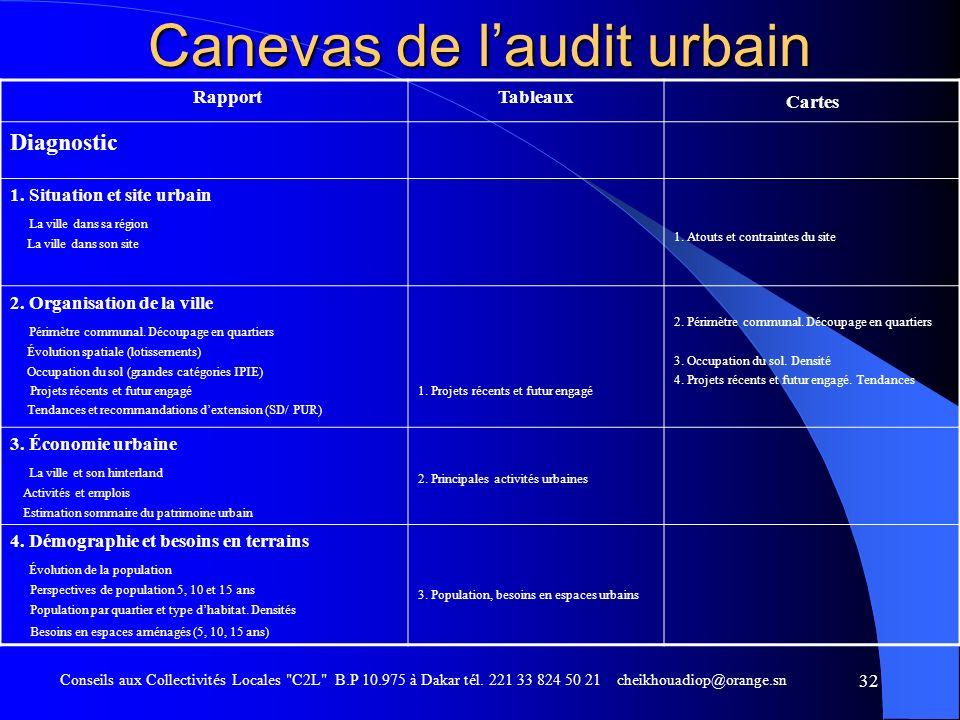Canevas de l'audit urbain