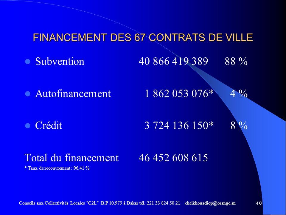FINANCEMENT DES 67 CONTRATS DE VILLE