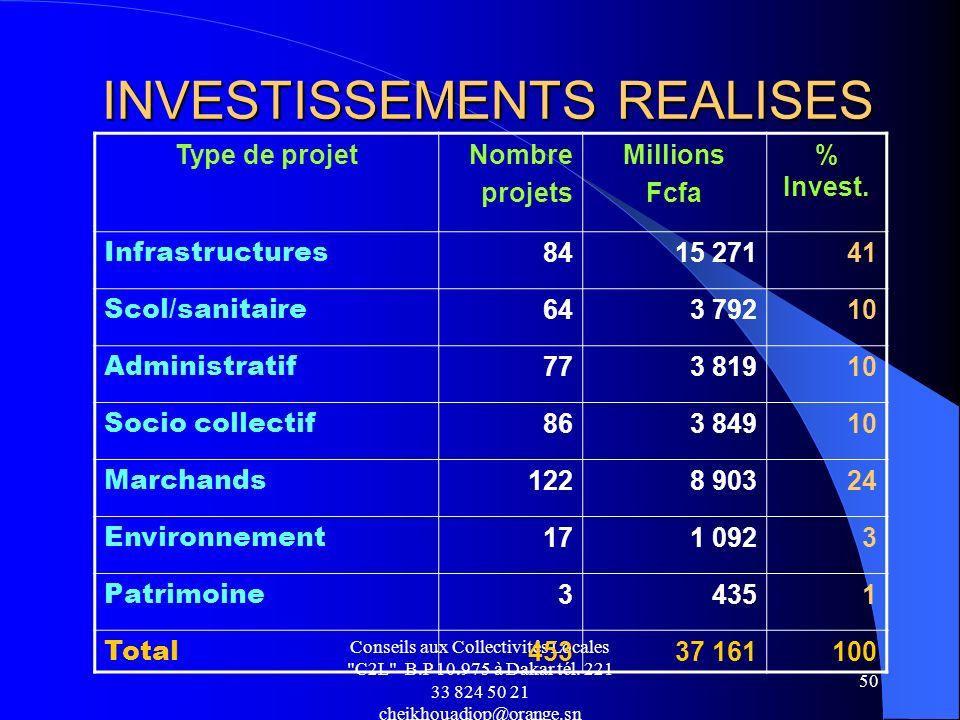 INVESTISSEMENTS REALISES