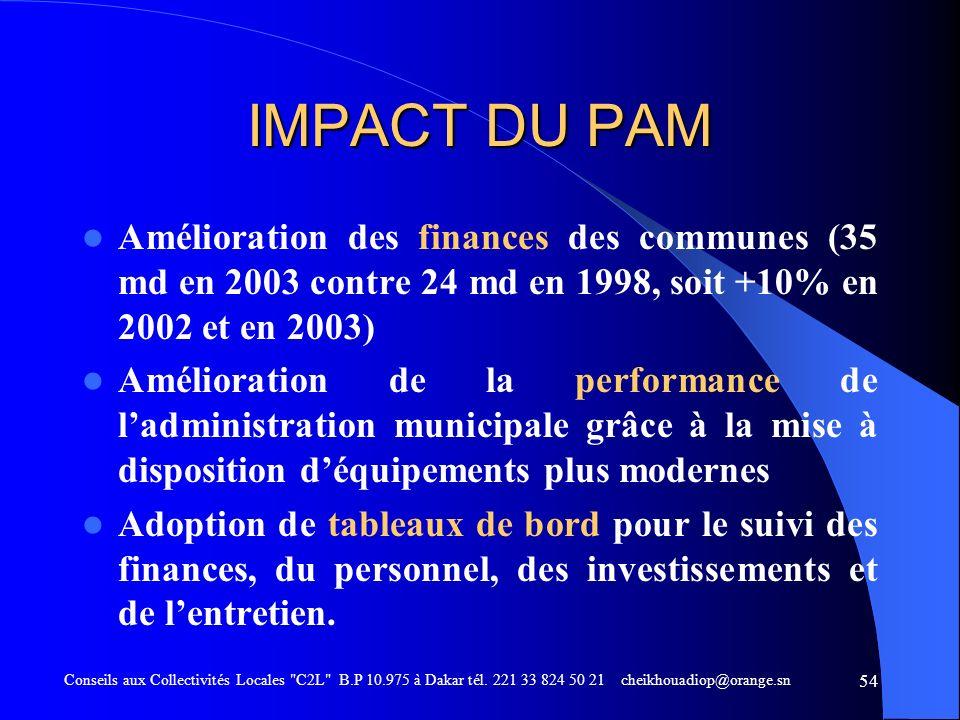 IMPACT DU PAMAmélioration des finances des communes (35 md en 2003 contre 24 md en 1998, soit +10% en 2002 et en 2003)