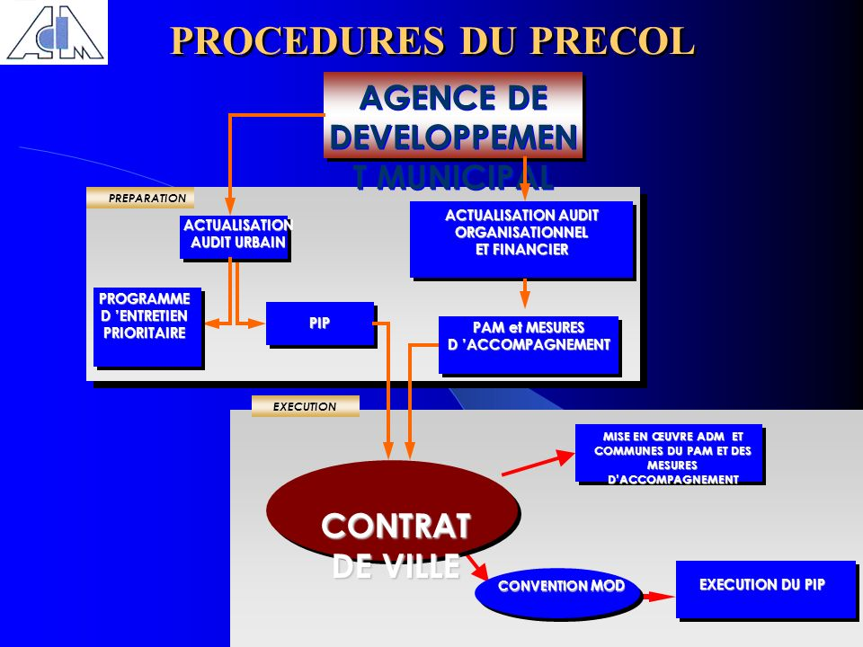 PROCEDURES DU PRECOL AGENCE DE DEVELOPPEMENT MUNICIPAL