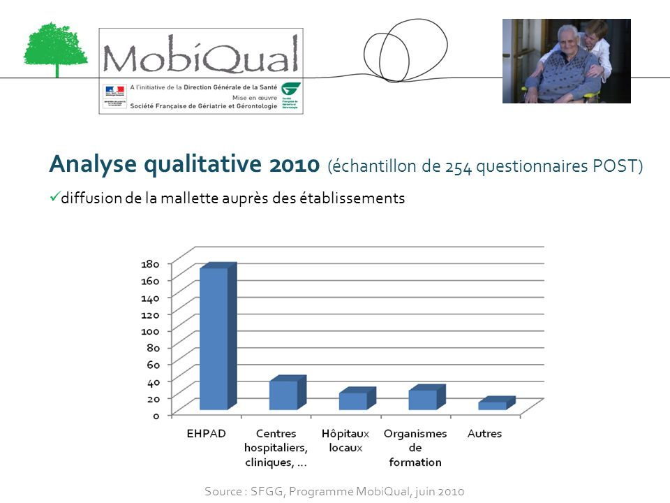 Analyse qualitative 2010 (échantillon de 254 questionnaires POST)