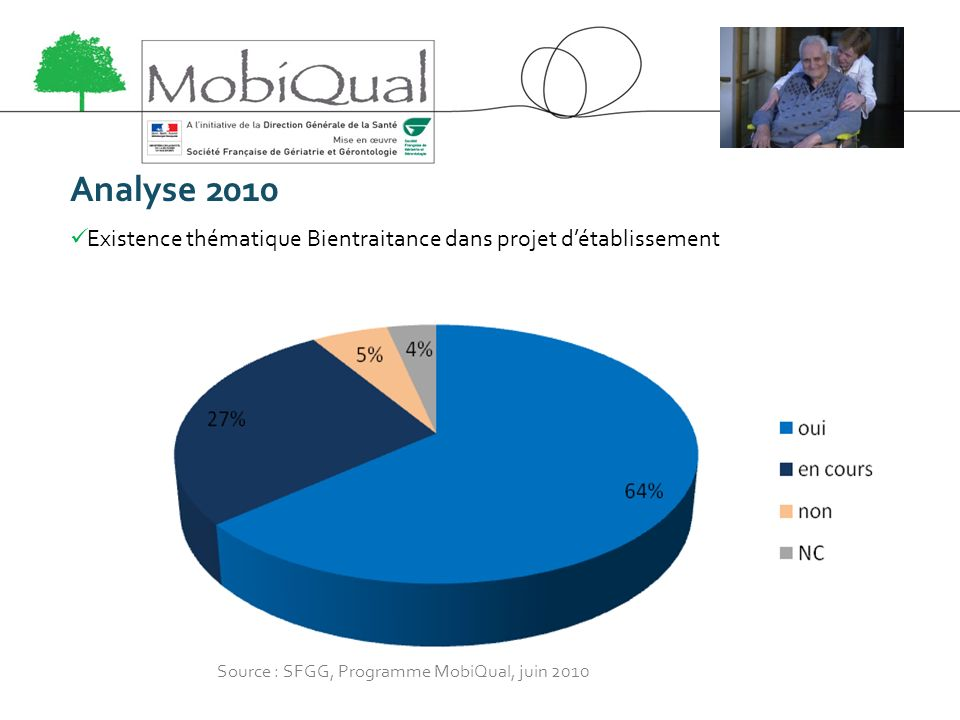 Analyse 2010 Existence thématique Bientraitance dans projet d'établissement.