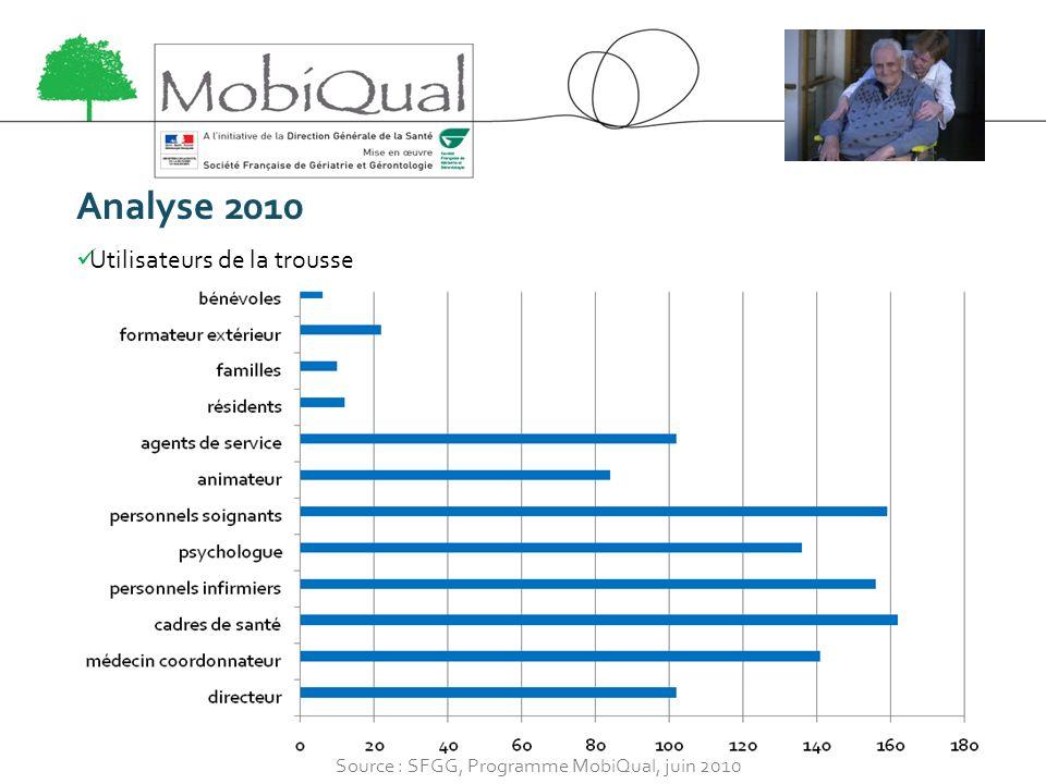 Analyse 2010 Utilisateurs de la trousse