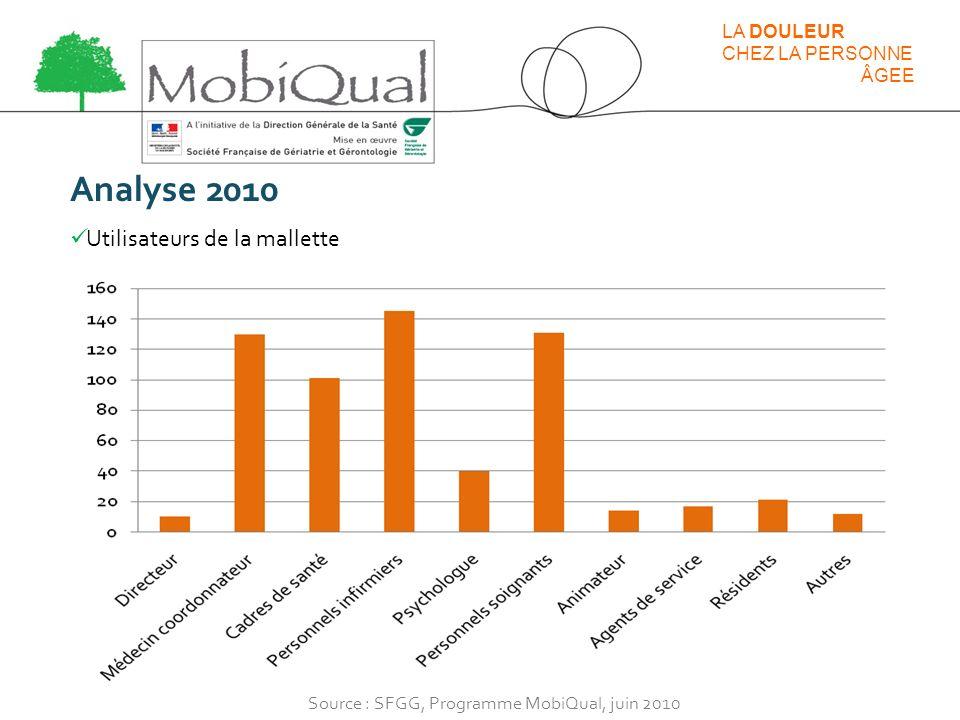 Analyse 2010 Utilisateurs de la mallette