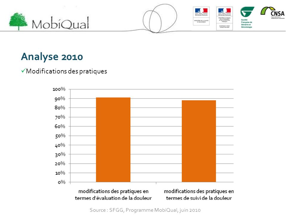 Analyse 2010 Modifications des pratiques