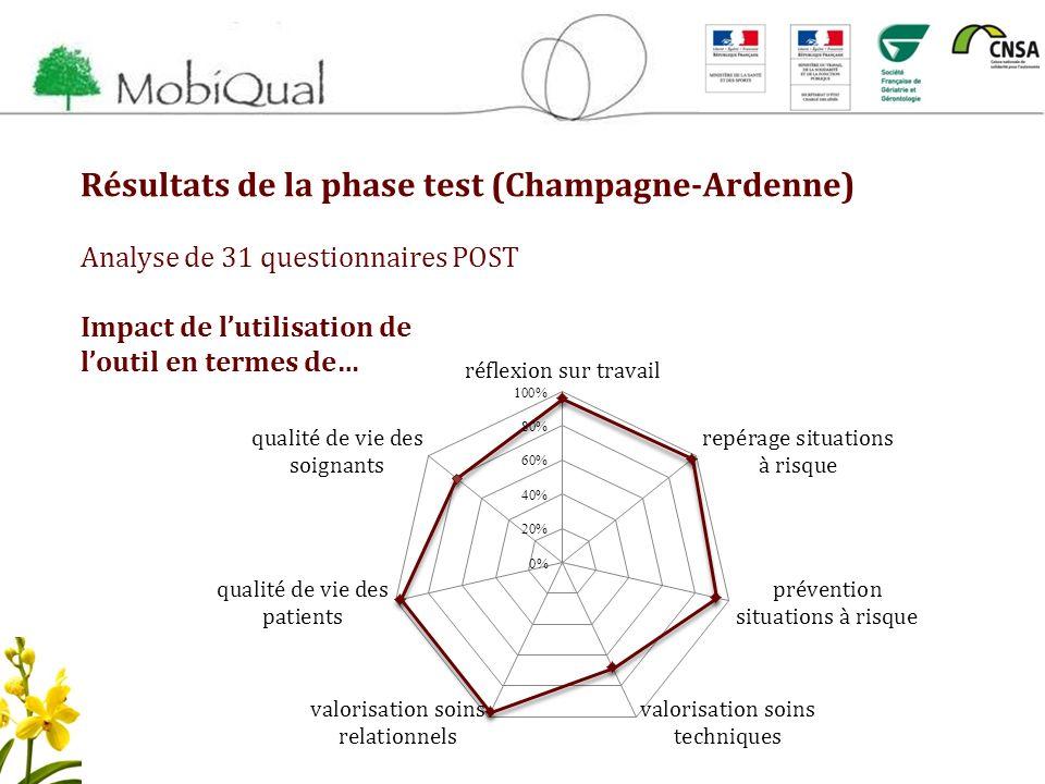 Résultats de la phase test (Champagne-Ardenne)