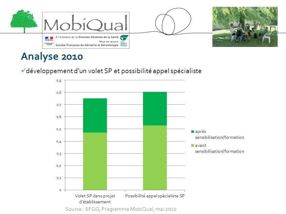Analyse 2010 développement d'un volet SP et possibilité appel spécialiste.