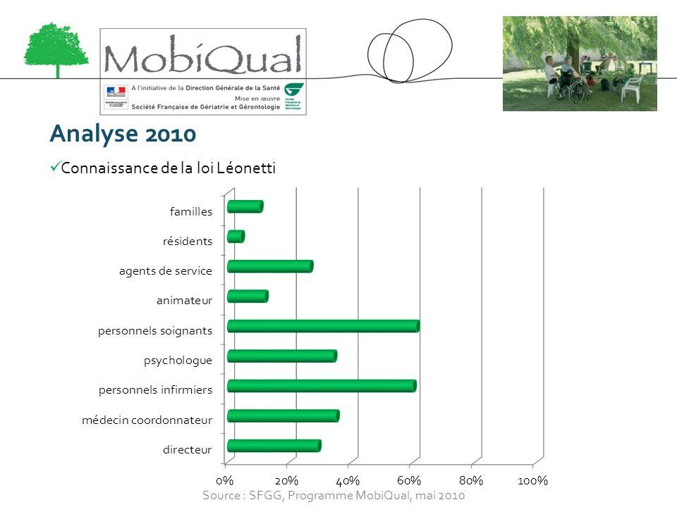 Analyse 2010 Connaissance de la loi Léonetti