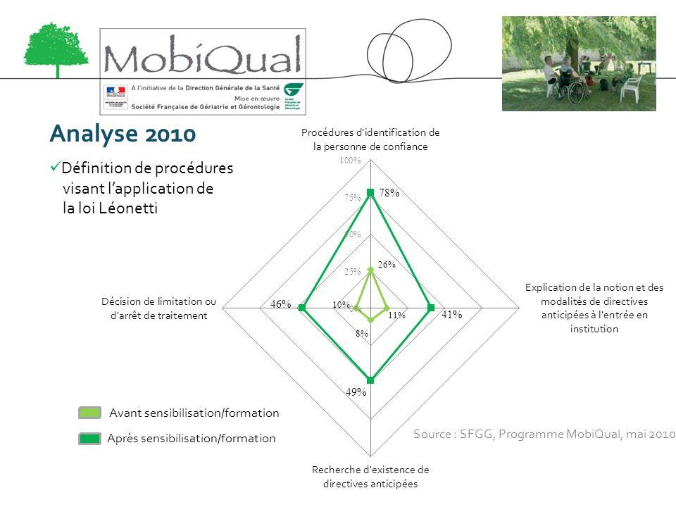 Analyse 2010 Définition de procédures visant l'application de