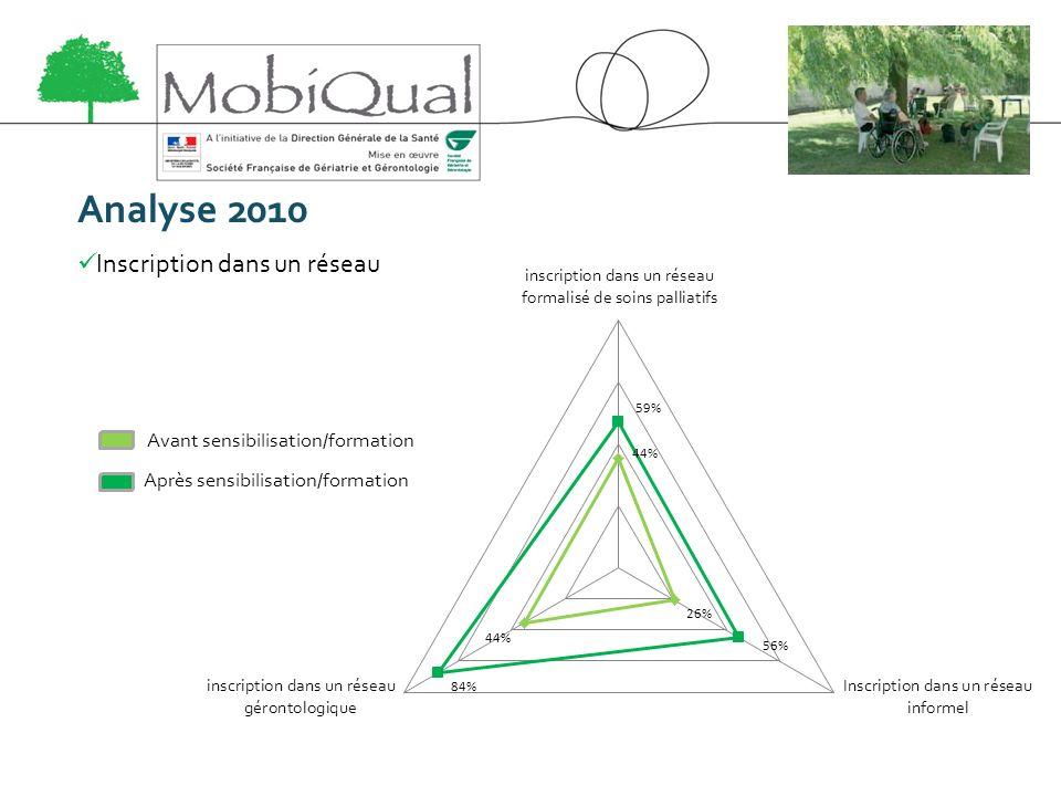 Analyse 2010 Inscription dans un réseau