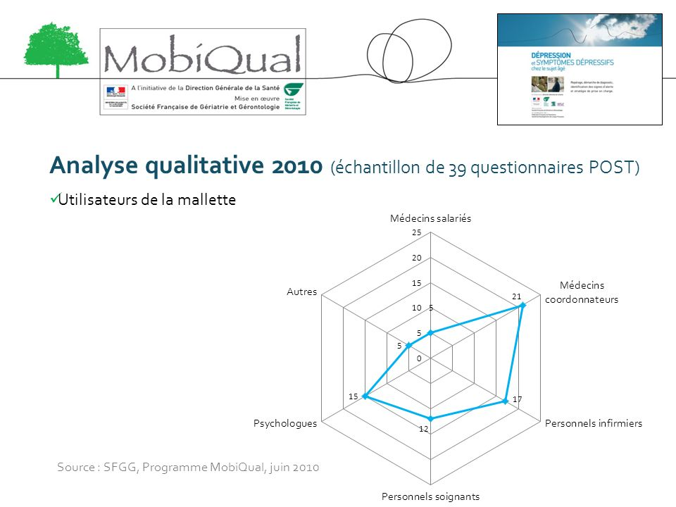 Analyse qualitative 2010 (échantillon de 39 questionnaires POST)