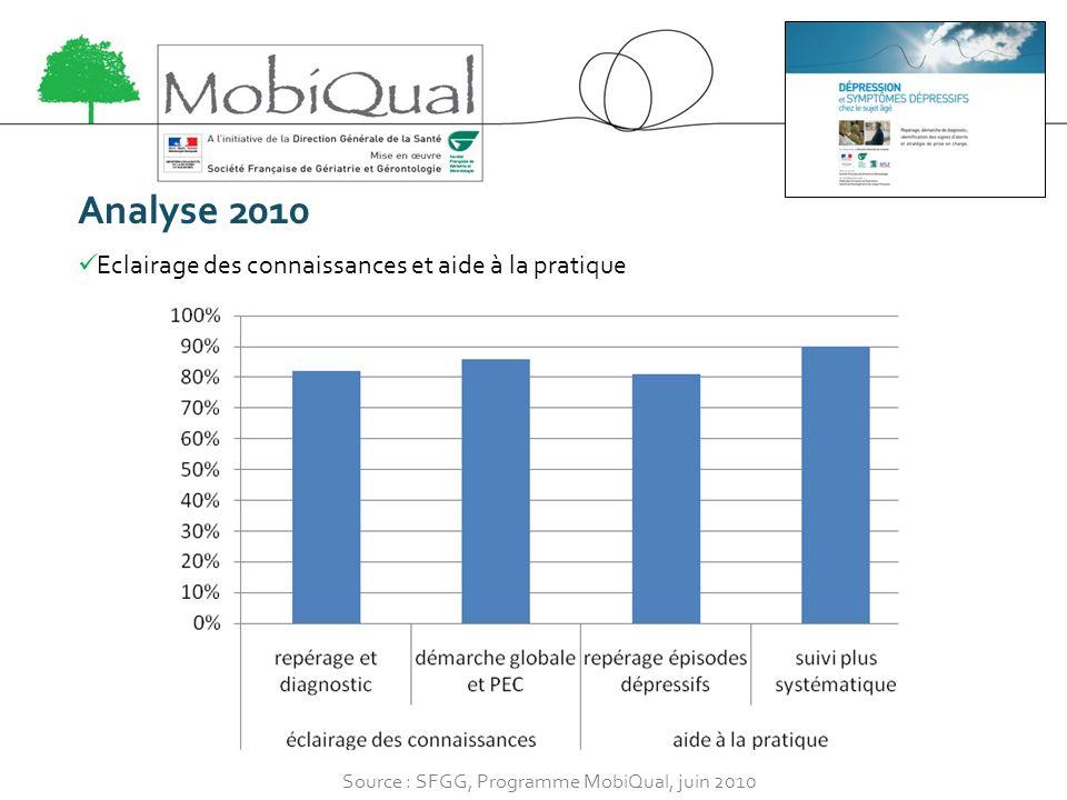 Analyse 2010 Eclairage des connaissances et aide à la pratique