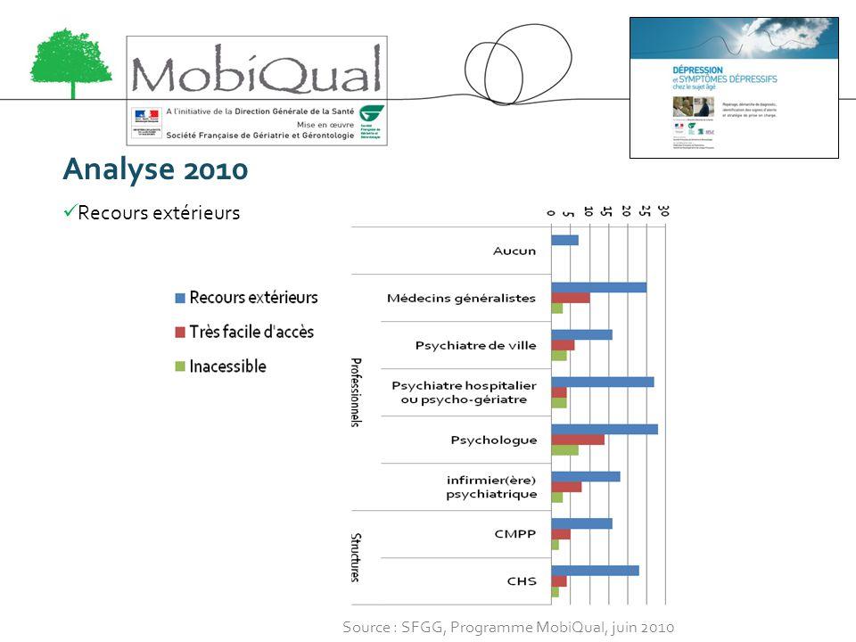 Analyse 2010 Recours extérieurs