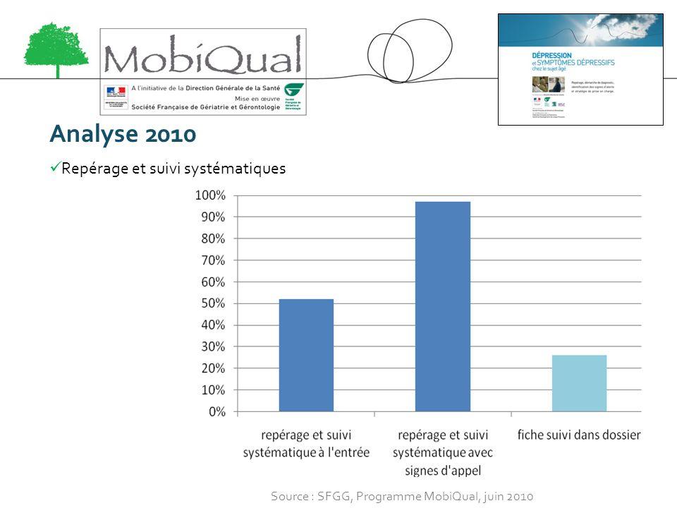 Analyse 2010 Repérage et suivi systématiques