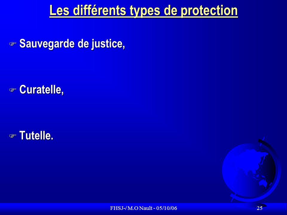 Les différents types de protection