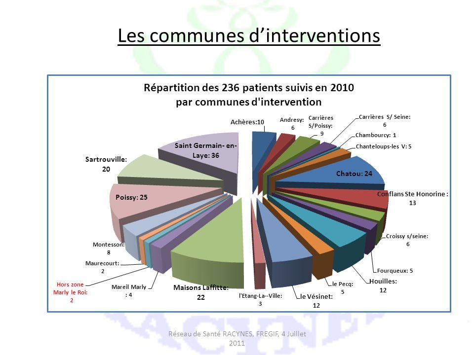 Les communes d'interventions