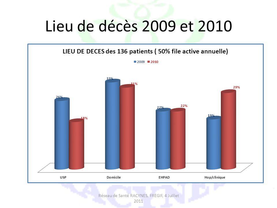 Réseau de Santé RACYNES, FREGIF, 4 Juillet 2011