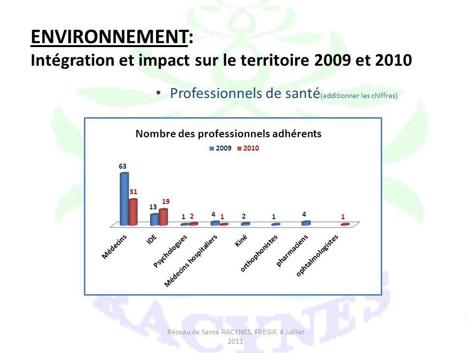 ENVIRONNEMENT: Intégration et impact sur le territoire 2009 et 2010