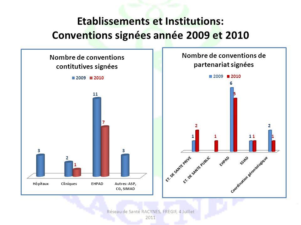 Etablissements et Institutions: Conventions signées année 2009 et 2010