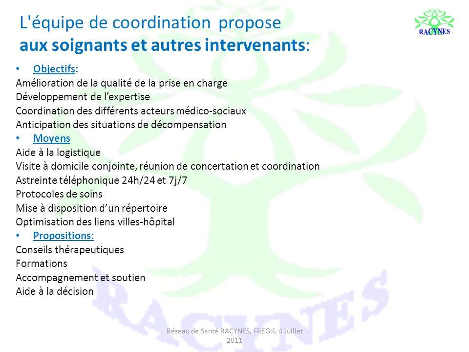 L équipe de coordination propose aux soignants et autres intervenants: