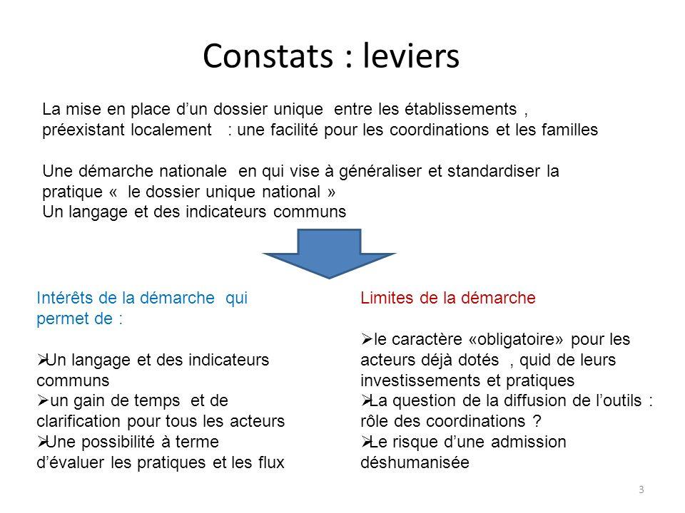 Constats : leviers