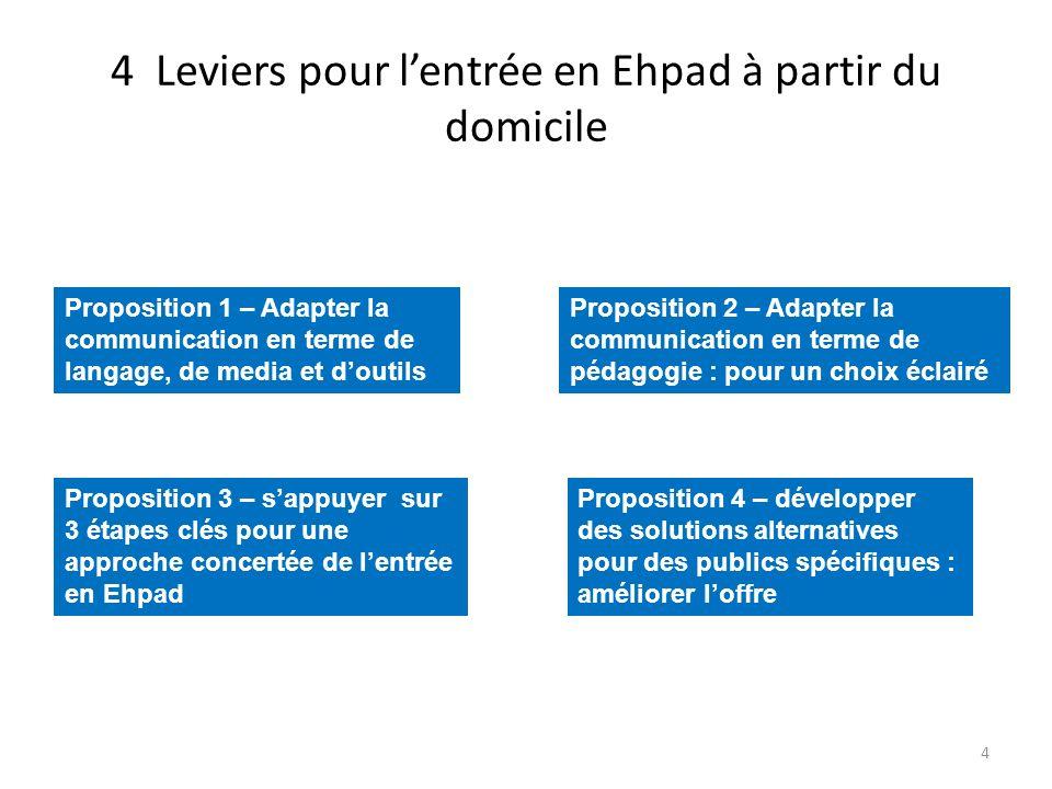 4 Leviers pour l'entrée en Ehpad à partir du domicile